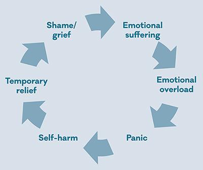 self-harm-cycle_1